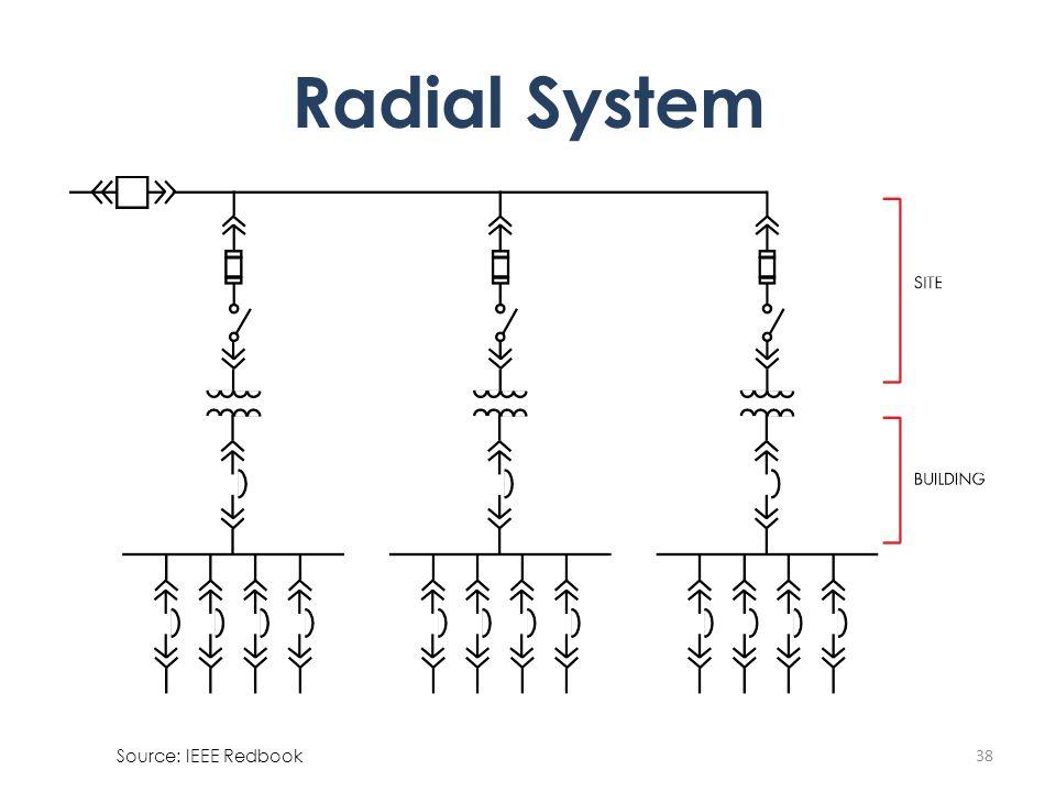 38 Radial System Source: IEEE Redbook