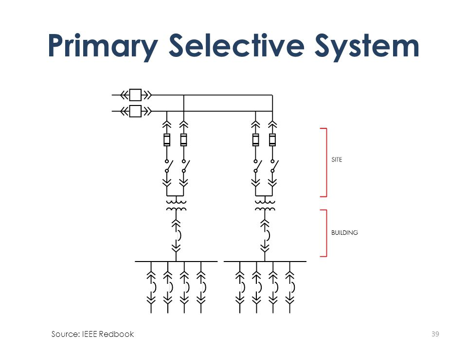 39 Primary Selective System Source: IEEE Redbook