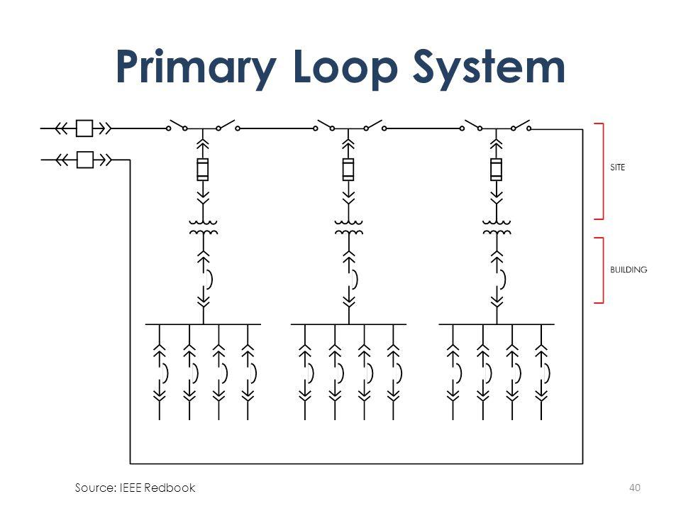 40 Primary Loop System Source: IEEE Redbook