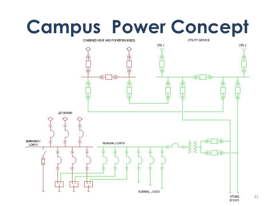 41 Campus Power Concept