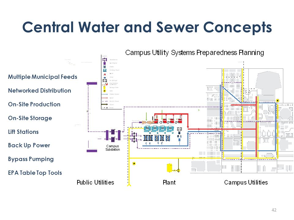 42 Central Water and Sewer Concepts Multiple Municipal Feeds Networked Distribution On-Site Production On-Site Storage Lift Stations Back Up Power Bypass Pumping EPA Table Top Tools