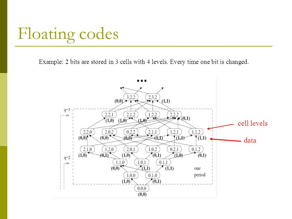 Floating codes Example: 2 bits are stored in 3 cells with 4 levels. Every time one bit is changed. cell levels data