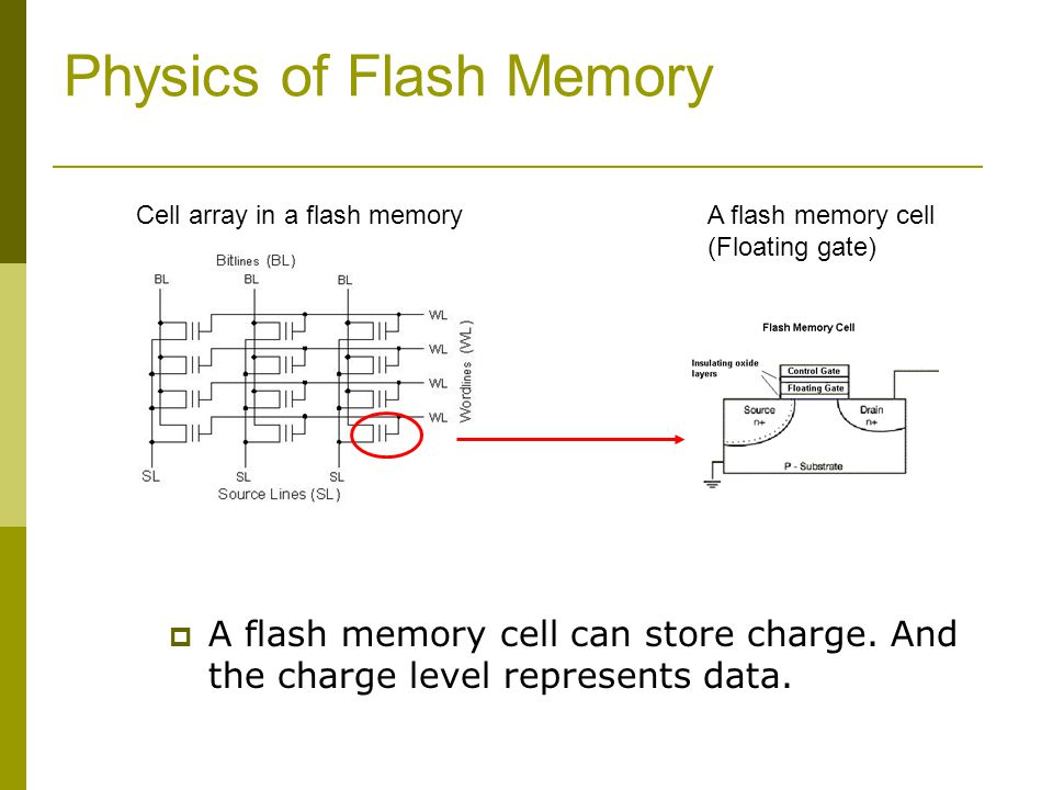 Physics of Flash Memory Cell array in a flash memoryA flash memory cell (Floating gate) A flash memory cell can store charge. And the charge level rep
