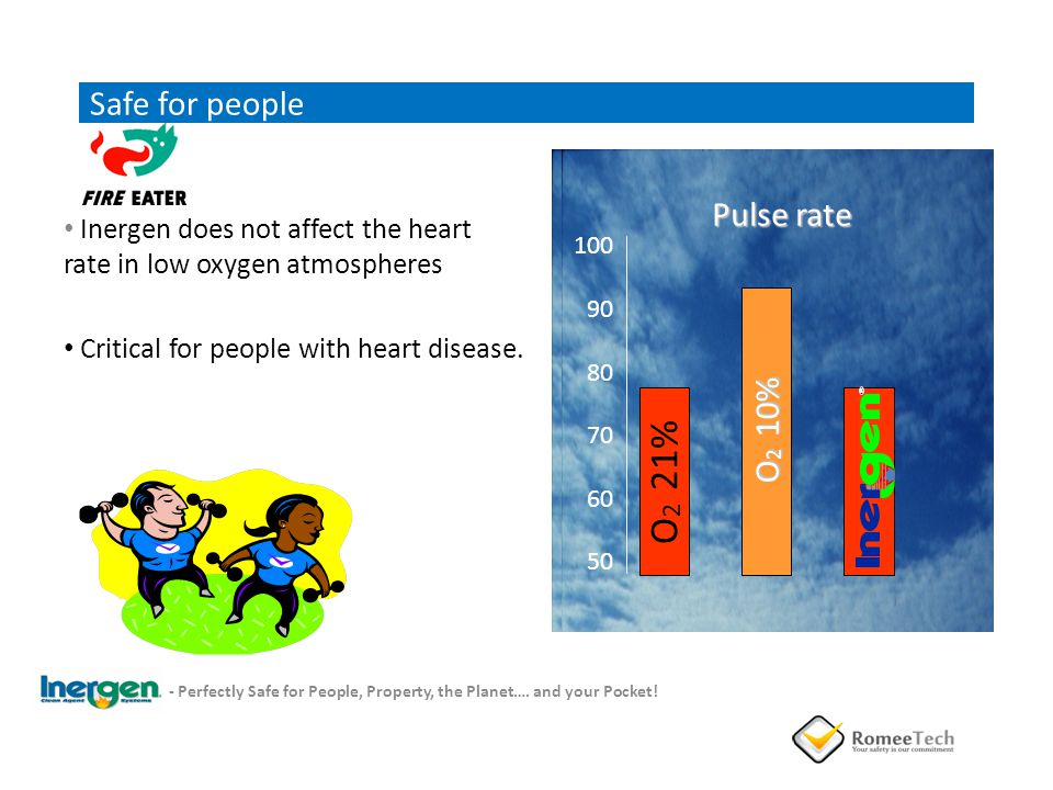 Inergen does not affect the heart rate in low oxygen atmospheres Critical for people with heart disease. Pulse rate O 2 21% O 2 10% 100 90 80 70 60 50