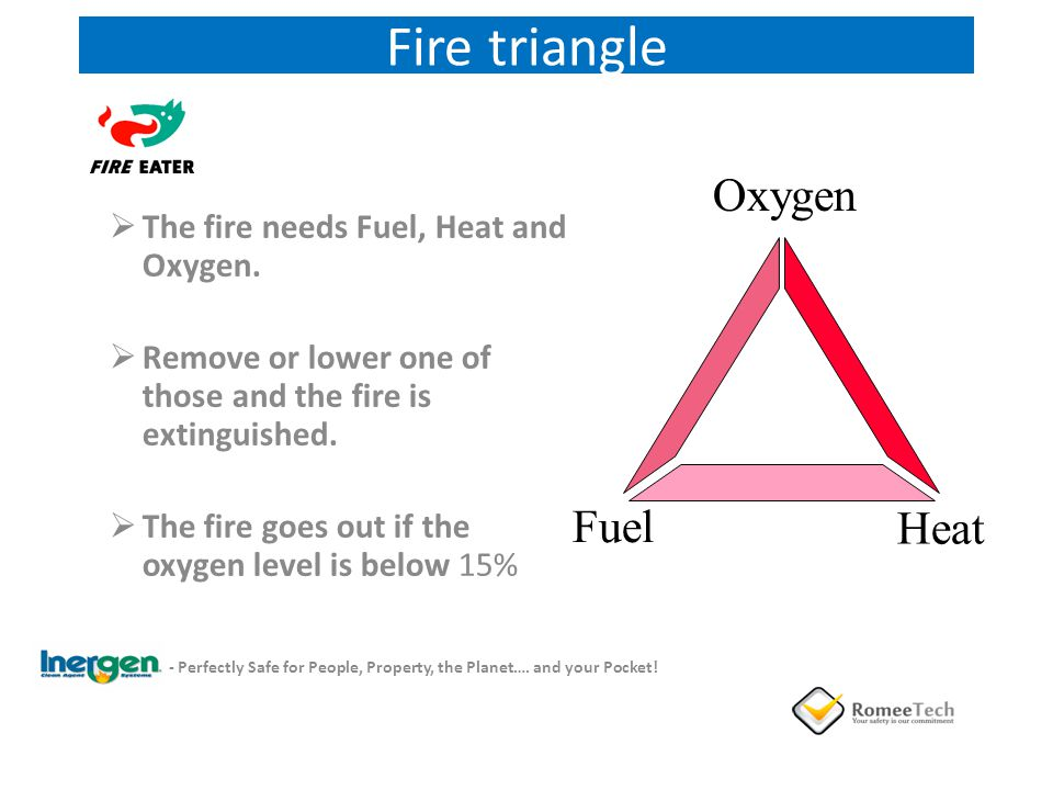 Fire triangle The fire needs Fuel, Heat and Oxygen. Remove or lower one of those and the fire is extinguished. The fire goes out if the oxygen level i