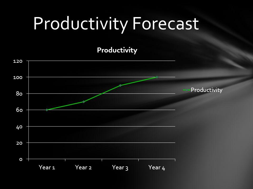 Productivity Forecast