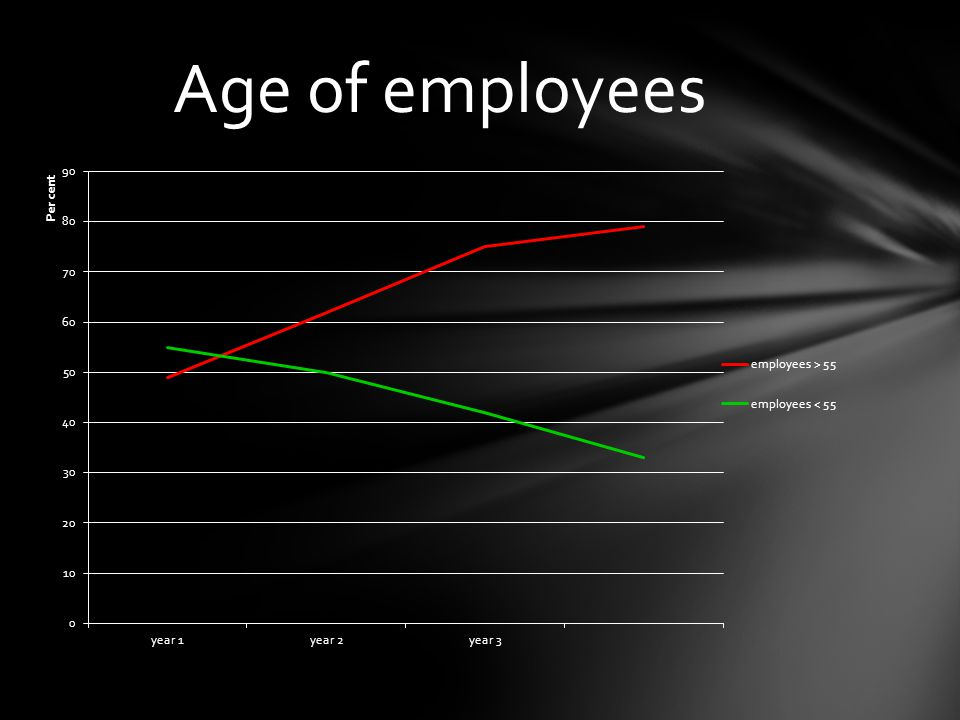 Age of employees