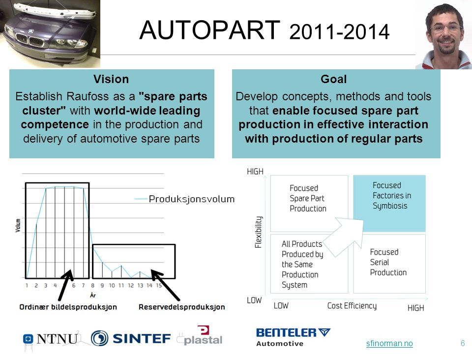 sfinorman.nosfinorman.no6 AUTOPART 2011-2014 Goal Develop concepts, methods and tools that enable focused spare part production in effective interaction with production of regular parts Vision Establish Raufoss as a spare parts cluster with world-wide leading competence in the production and delivery of automotive spare parts