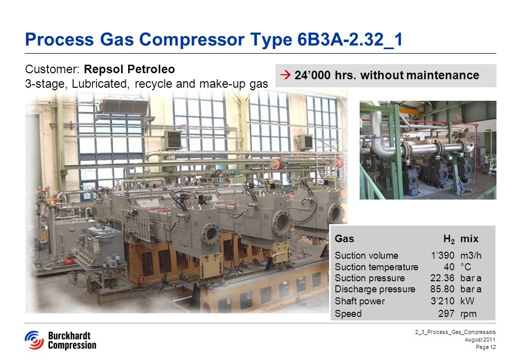 Process Gas Compressor Type 6B3A-2.32_1 GasH 2 mix Suction volume1390m3/h Suction temperature40 °C Suction pressure22.36bar a Discharge pressure85.80bar a Shaft power3210kW Speed297rpm Customer: Repsol Petroleo 3-stage, Lubricated, recycle and make-up gas 24000 hrs.