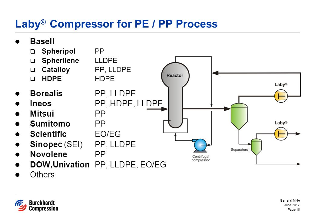 Laby ® Compressor for PE / PP Process Basell Spheripol PP Spherilene LLDPE Catalloy PP, LLDPE HDPEHDPE Borealis PP, LLDPE Ineos PP, HDPE, LLDPE Mitsui PP Sumitomo PP ScientificEO/EG Sinopec (SEI)PP, LLDPE Novolene PP DOW,Univation PP, LLDPE, EO/EG Others June 2012 General MHe Page 18