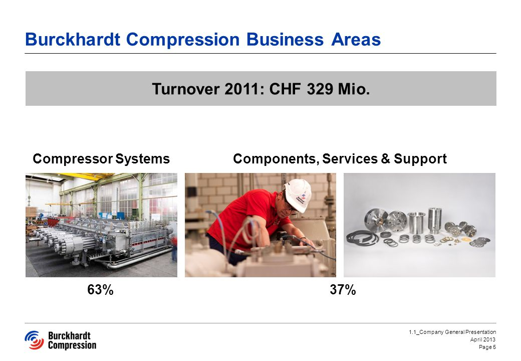 Burckhardt Compression Business Areas Page 5 1.1_Company General Presentation April 2013 Turnover 2011: CHF 329 Mio.