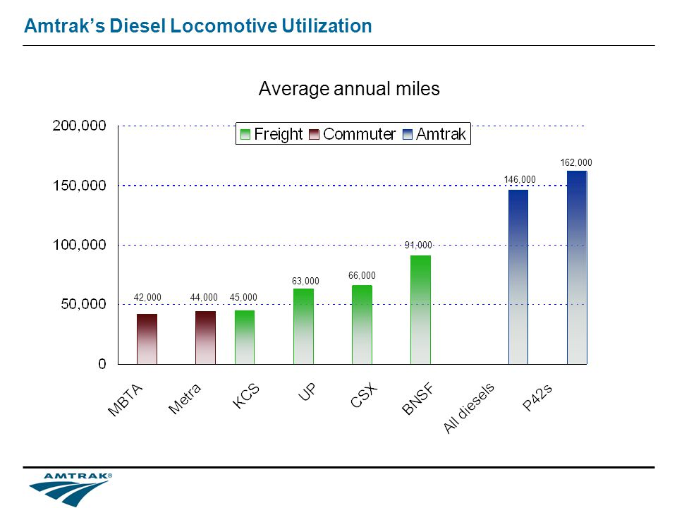 Amtraks Diesel Locomotive Utilization Average annual miles 42,00044,000 146,000 162,000 45,000 63,000 66,000 91,000