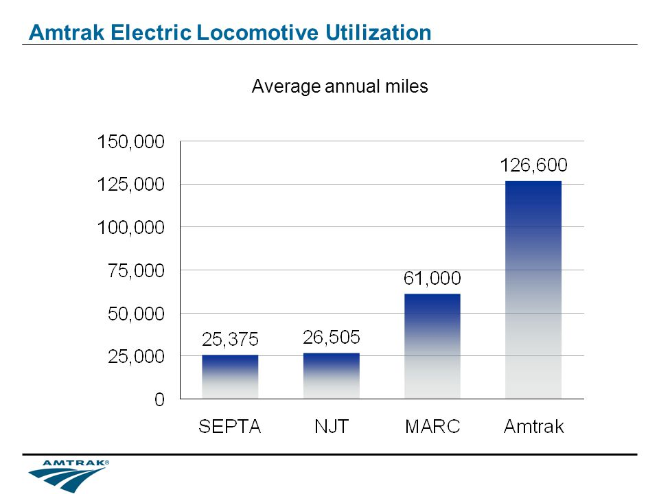 Amtrak Electric Locomotive Utilization Average annual miles