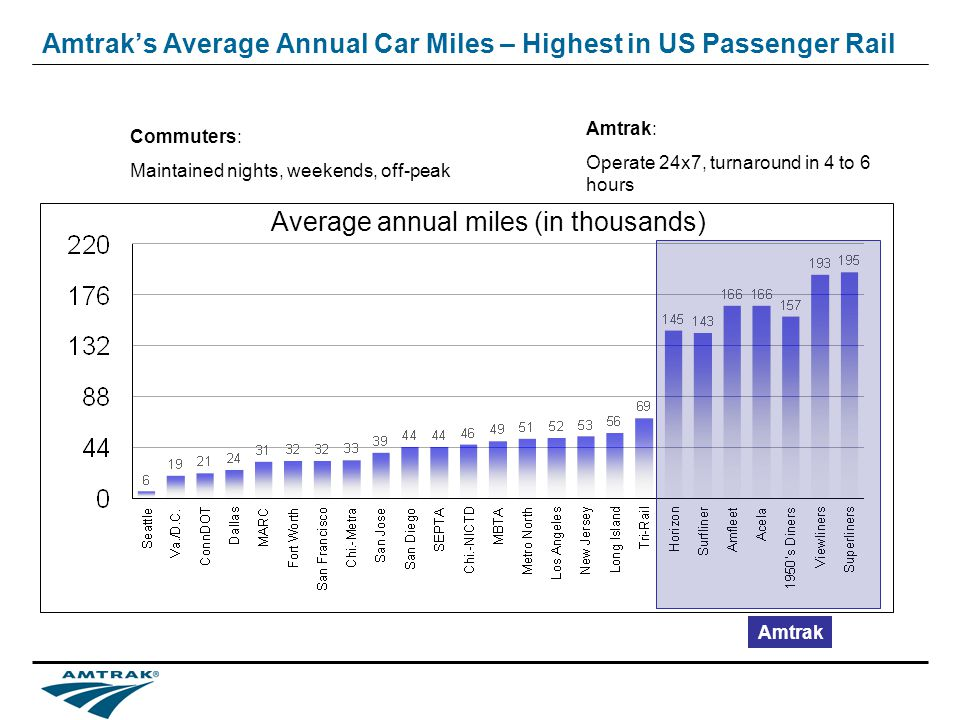Amtraks Average Annual Car Miles – Highest in US Passenger Rail Commuters: Maintained nights, weekends, off-peak Amtrak: Operate 24x7, turnaround in 4 to 6 hours Amtrak Average annual miles (in thousands)