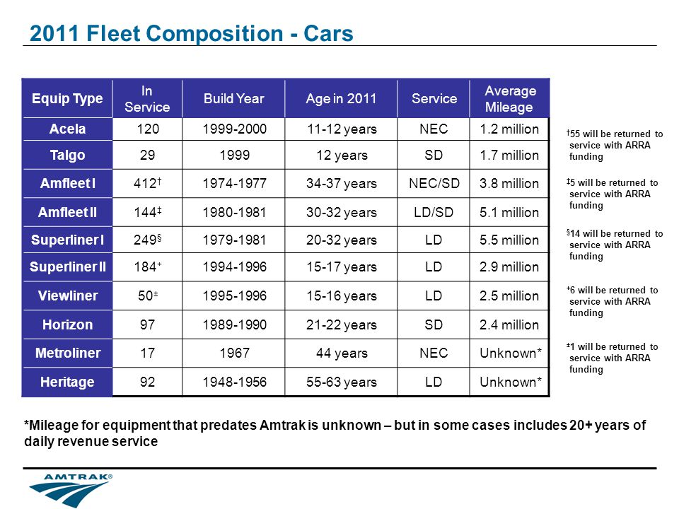 2011 Fleet Composition - Cars Equip Type In Service Build YearAge in 2011Service Average Mileage Acela1201999-200011-12 yearsNEC1.2 million Talgo29199912 yearsSD1.7 million Amfleet I412 1974-197734-37 yearsNEC/SD3.8 million Amfleet II144 1980-198130-32 yearsLD/SD5.1 million Superliner I249 § 1979-198120-32 yearsLD5.5 million Superliner II184 + 1994-199615-17 yearsLD2.9 million Viewliner50 ± 1995-199615-16 yearsLD2.5 million Horizon971989-199021-22 yearsSD2.4 million Metroliner17196744 yearsNECUnknown* Heritage921948-195655-63 yearsLDUnknown* *Mileage for equipment that predates Amtrak is unknown – but in some cases includes 20+ years of daily revenue service 55 will be returned to service with ARRA funding 5 will be returned to service with ARRA funding § 14 will be returned to service with ARRA funding + 6 will be returned to service with ARRA funding ± 1 will be returned to service with ARRA funding