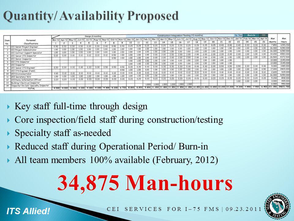 C E I S E R V I C E S F O R I – 7 5 F M S   0 9.2 3. 2 0 1 1 ITS Allied! Key staff full-time through design Core inspection/field staff during constru