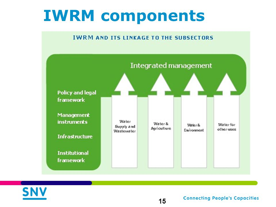 IWRM components 15