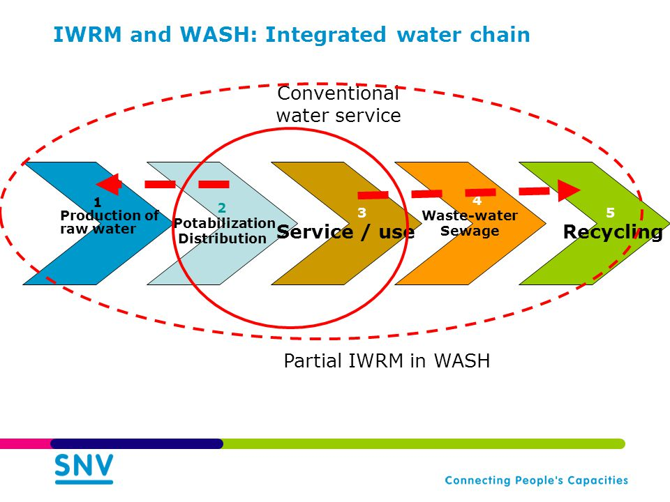 IWRM and WASH: Integrated water chain 5 Recycling 2 Potabilization Distribution 1 Production of raw water 4 Waste-water Sewage 3 Service / use Conventional water service Partial IWRM in WASH