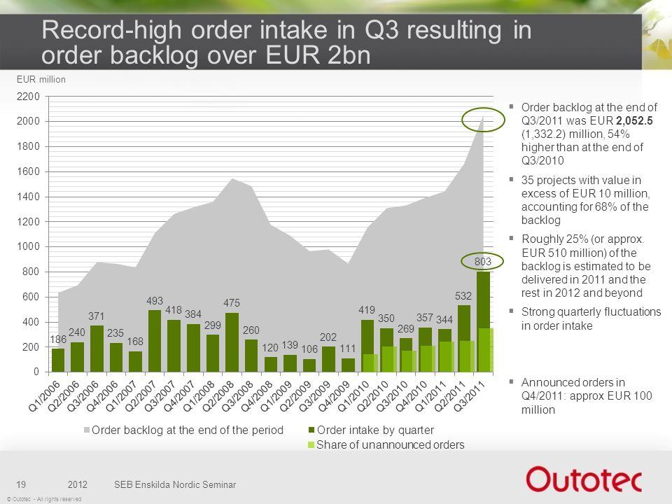© Outotec - All rights reserved 2012SEB Enskilda Nordic Seminar19 Record-high order intake in Q3 resulting in order backlog over EUR 2bn Order backlog
