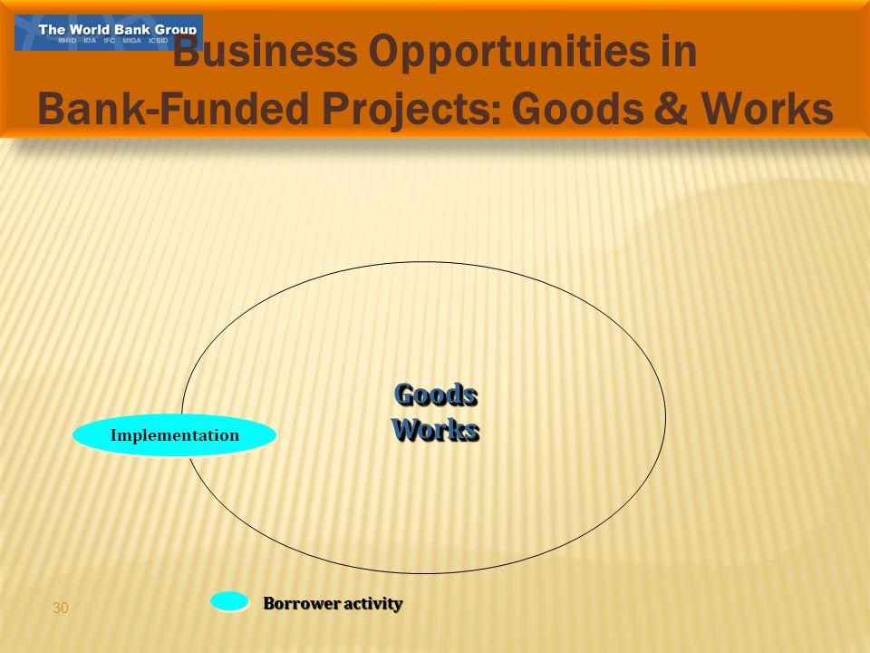 30 Implementation Borrower activity GoodsWorksGoodsWorks Business Opportunities in Bank-Funded Projects: Goods & Works