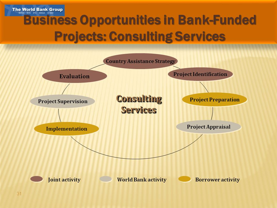 31 Country Assistance Strategy Project Identification Project Preparation Project Appraisal Project Supervision Implementation Evaluation World Bank activityJoint activityBorrower activityConsultingServicesConsultingServices Business Opportunities in Bank-Funded Projects: Consulting Services