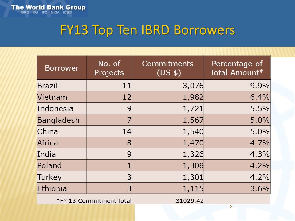 FY13 Top Ten IBRD Borrowers 5 Borrower No. of Projects Commitments (US $) Percentage of Total Amount* Brazil113,0769.9% Vietnam121,9826.4% Indonesia91
