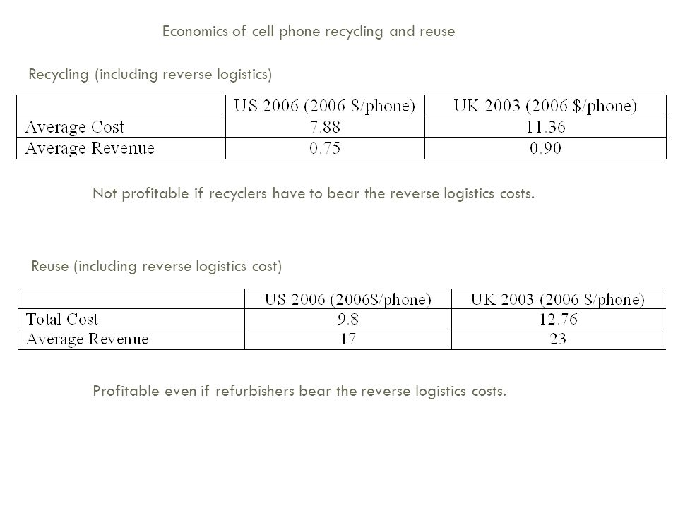 Economics of cell phone recycling and reuse Recycling (including reverse logistics) Reuse (including reverse logistics cost) Not profitable if recycle