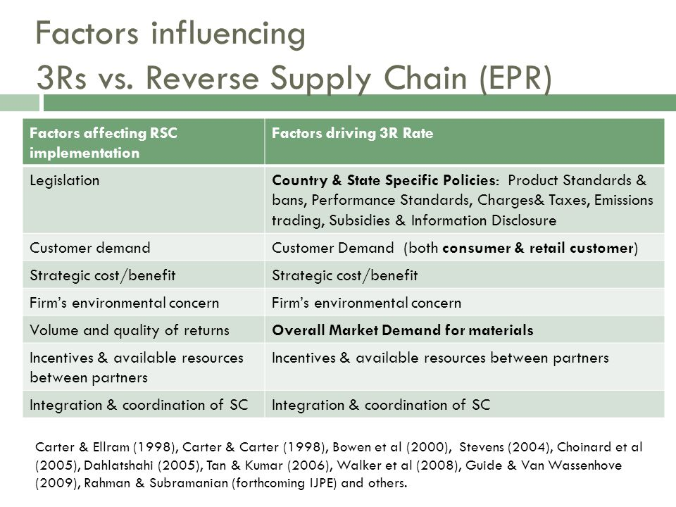 Factors influencing 3Rs vs. Reverse Supply Chain (EPR) Factors affecting RSC implementation Factors driving 3R Rate LegislationCountry & State Specifi