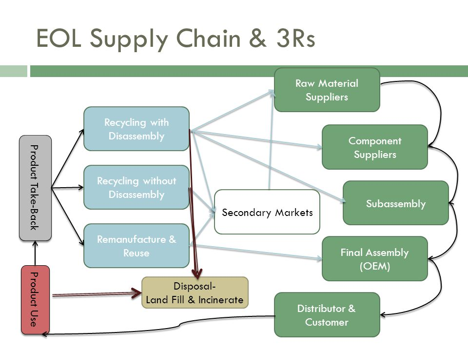 EOL Supply Chain & 3Rs Disposal- Land Fill & Incinerate Product Take-Back Recycling with Disassembly Product Use Distributor & Customer Final Assembly