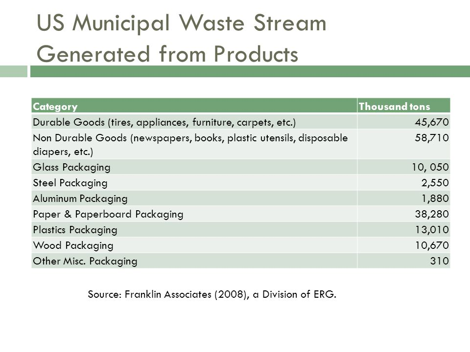 US Municipal Waste Stream Generated from Products CategoryThousand tons Durable Goods (tires, appliances, furniture, carpets, etc.)45,670 Non Durable