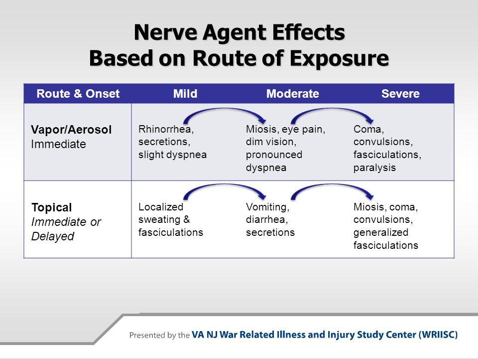 Nerve Agent Effects Based on Route of Exposure Route & OnsetMildModerateSevere Vapor/Aerosol Immediate Rhinorrhea, secretions, slight dyspnea Miosis,