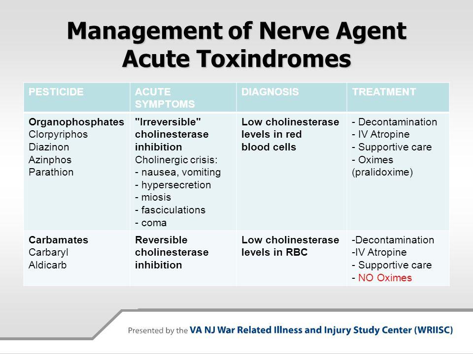 Management of Nerve Agent Acute Toxindromes PESTICIDEACUTE SYMPTOMS DIAGNOSISTREATMENT Organophosphates Clorpyriphos Diazinon Azinphos Parathion