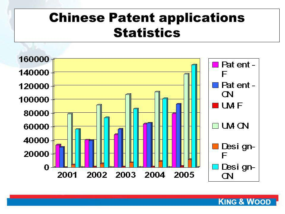 K ING & W OOD Chinese Patent applications Statistics