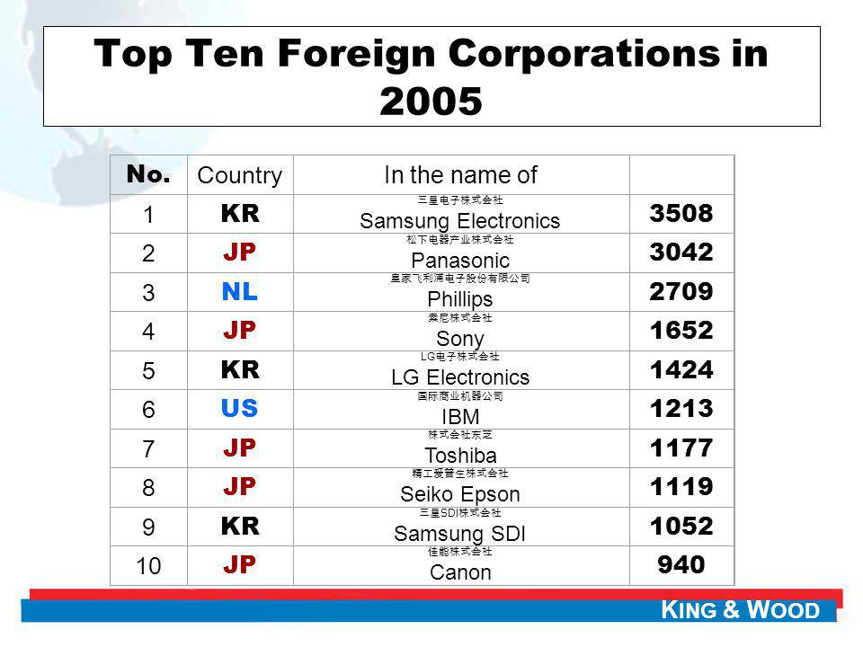 K ING & W OOD Top Ten Foreign Corporations in 2005 No. CountryIn the name of 1 KR Samsung Electronics 3508 2 JP Panasonic 3042 3 NL Phillips 2709 4 JP
