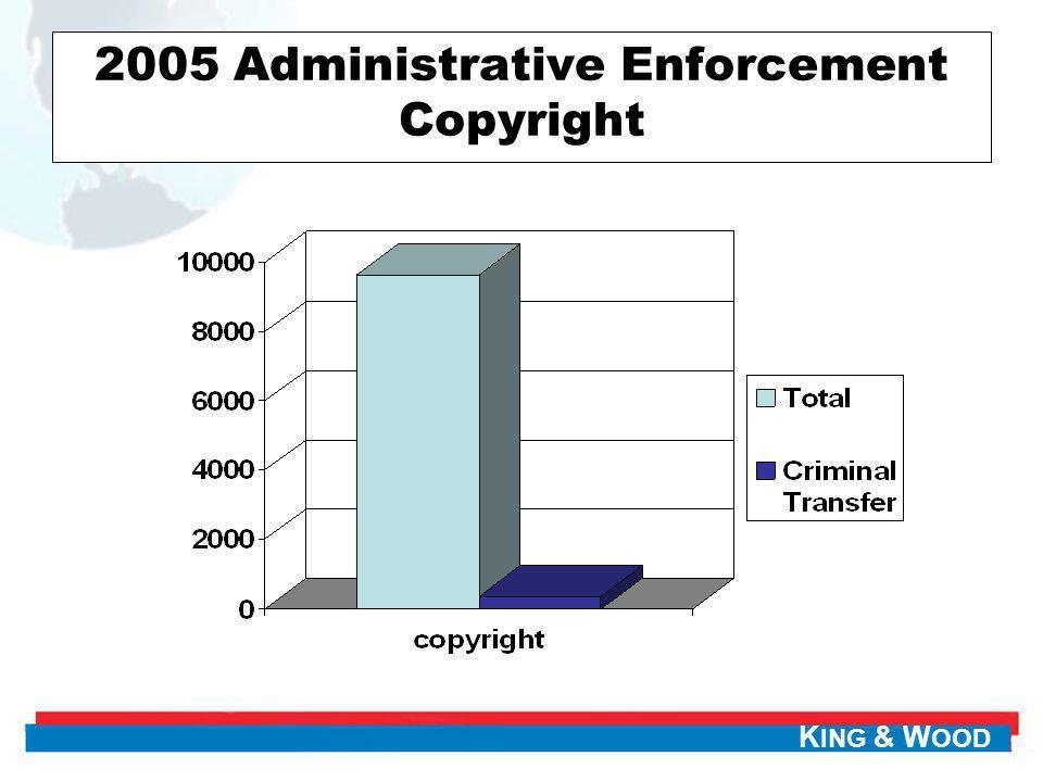 K ING & W OOD 2005 Administrative Enforcement Copyright