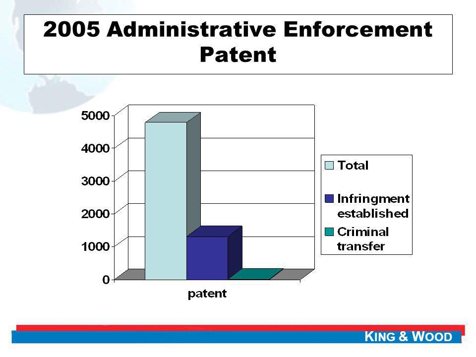 K ING & W OOD 2005 Administrative Enforcement Patent