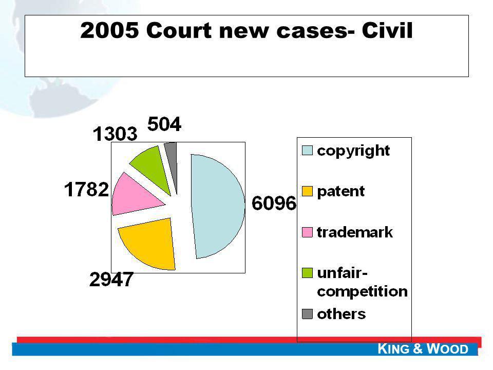 K ING & W OOD 2005 Court new cases- Civil