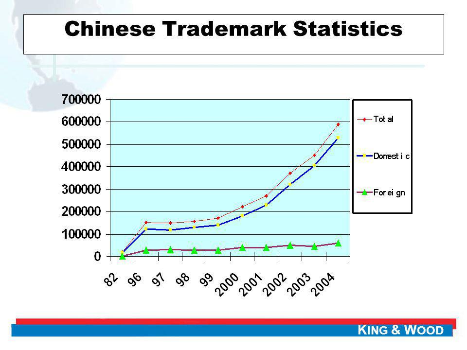 K ING & W OOD Chinese Trademark Statistics