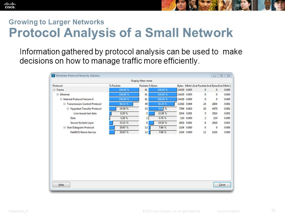 Presentation_ID 15 © 2008 Cisco Systems, Inc. All rights reserved.Cisco Confidential Growing to Larger Networks Protocol Analysis of a Small Network I
