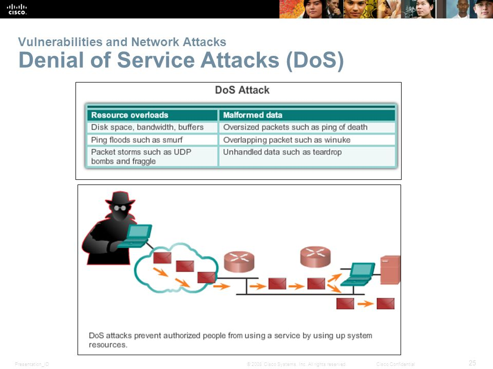 Presentation_ID 25 © 2008 Cisco Systems, Inc. All rights reserved.Cisco Confidential Vulnerabilities and Network Attacks Denial of Service Attacks (Do
