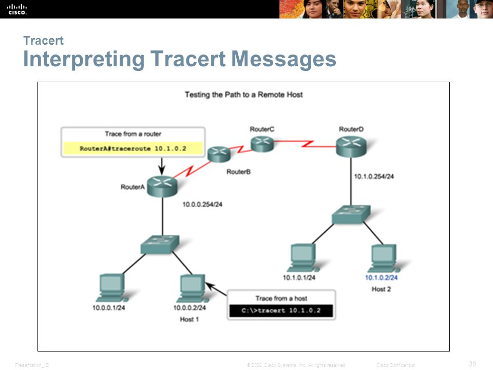 Presentation_ID 39 © 2008 Cisco Systems, Inc. All rights reserved.Cisco Confidential Tracert Interpreting Tracert Messages