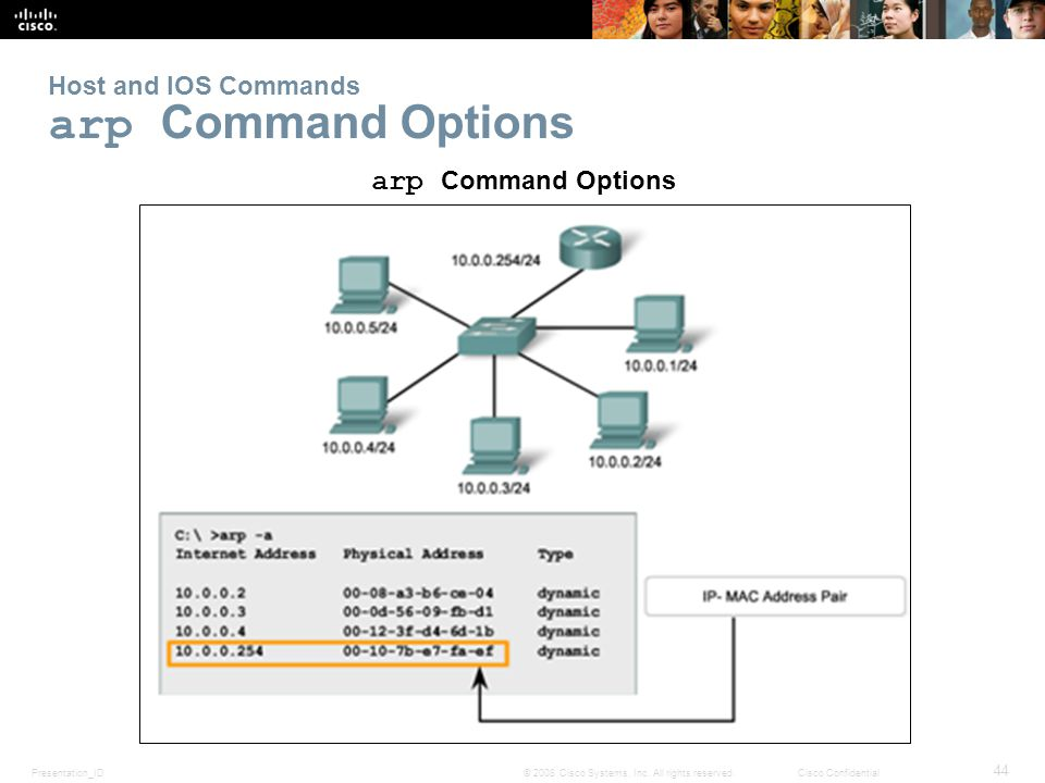 Presentation_ID 44 © 2008 Cisco Systems, Inc. All rights reserved.Cisco Confidential Host and IOS Commands arp Command Options arp Command Options