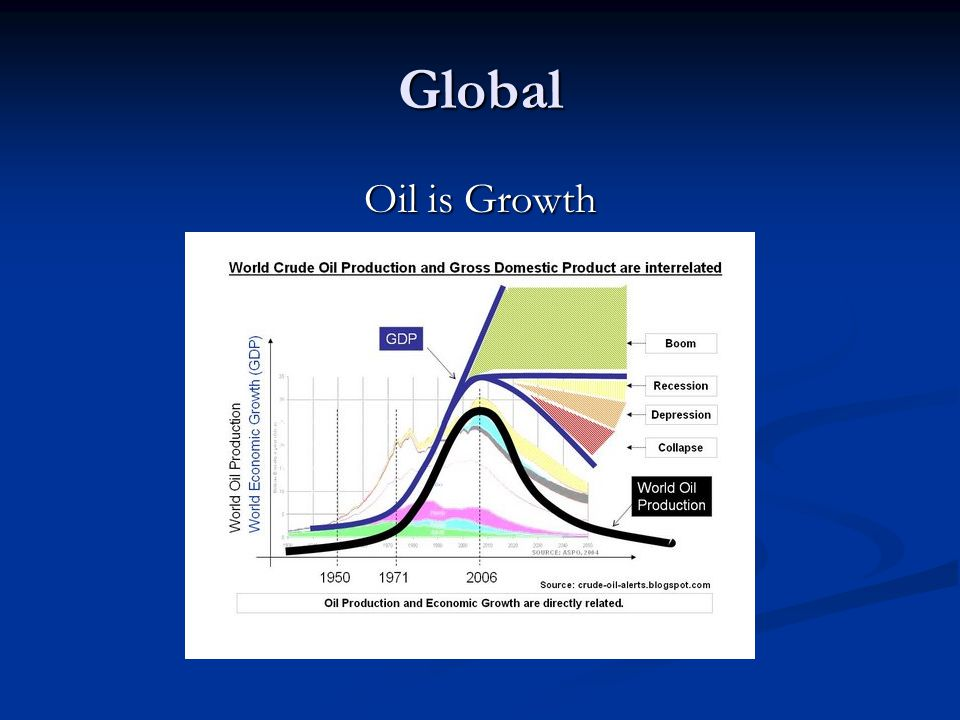 Global Oil is Growth