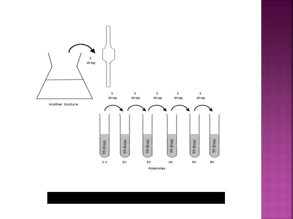 Figure 1: The potentisation process