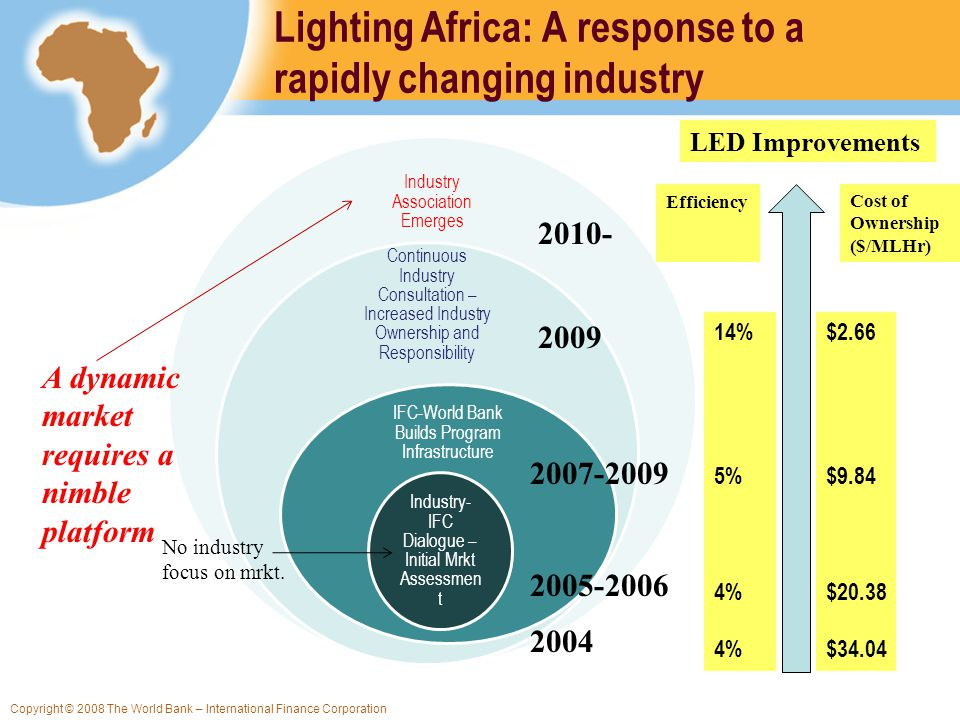 Copyright © 2008 The World Bank – International Finance Corporation Lighting Africa: A response to a rapidly changing industry Industry Association Emerges Continuous Industry Consultation – Increased Industry Ownership and Responsibility IFC-World Bank Builds Program Infrastructure Industry- IFC Dialogue – Initial Mrkt Assessmen t 2005-2006 2007-2009 2009 2010- A dynamic market requires a nimble platform No industry focus on mrkt.