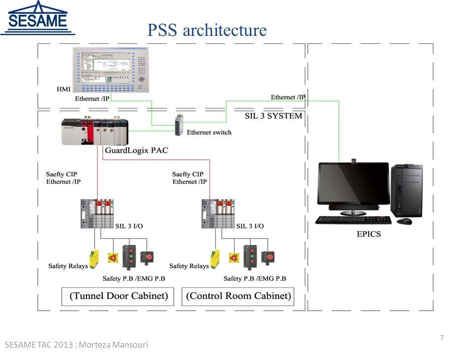 SESAME TAC 2013 : Morteza Mansouri 7 PSS architecture