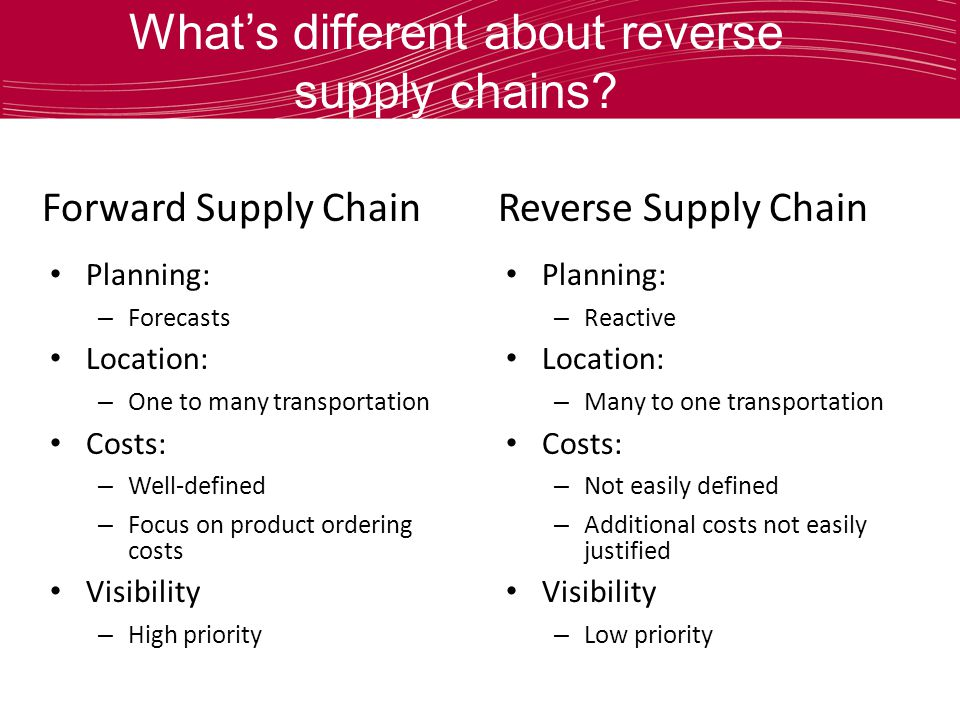 Whats different about reverse supply chains? Forward Supply ChainReverse Supply Chain Planning: – Forecasts Location: – One to many transportation Cos