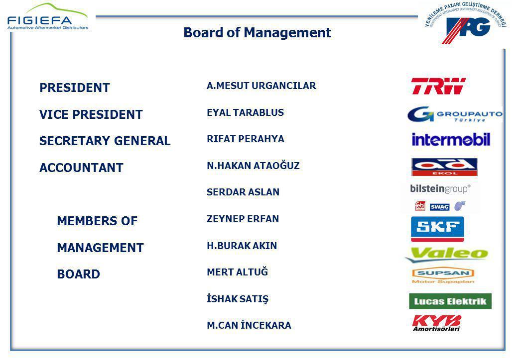 YENİLEME PAZARI GELİŞTİRME DERNEĞİ 10 Nisan 2014 YENİLEME PAZARI GELİŞTİRME DERNEĞİ 10 Nisan 2014 Board of Management PRESIDENT A.MESUT URGANCILAR VIC