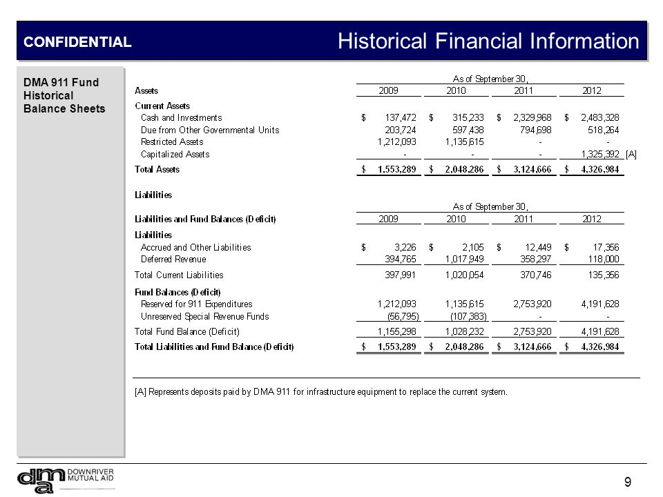 9 Historical Financial Information DMA 911 Fund Historical Balance Sheets CONFIDENTIAL