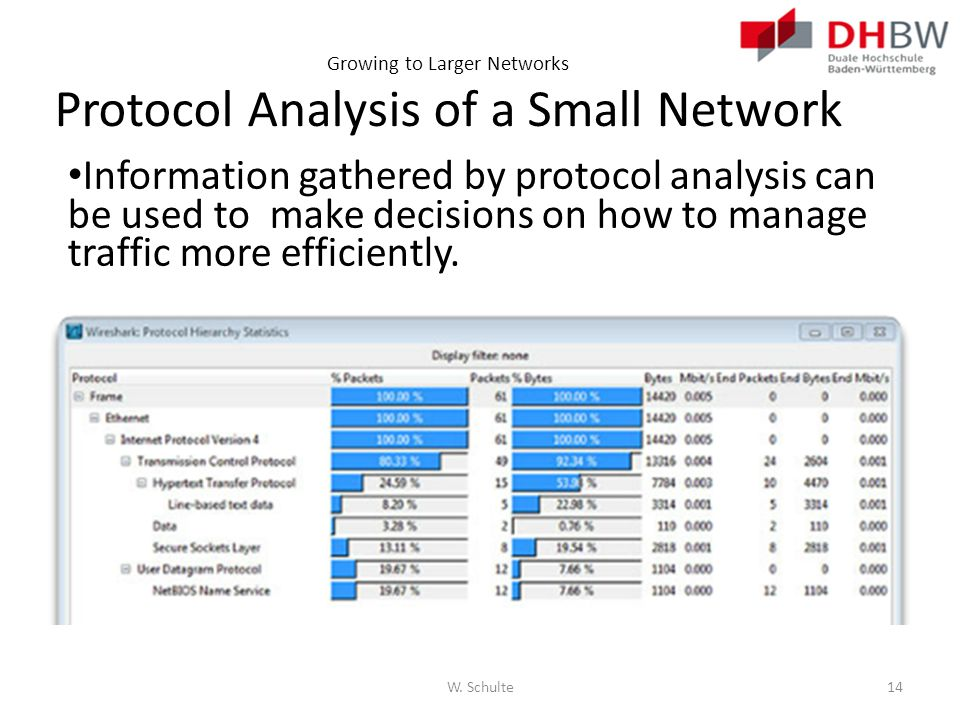 Growing to Larger Networks Protocol Analysis of a Small Network Information gathered by protocol analysis can be used to make decisions on how to mana